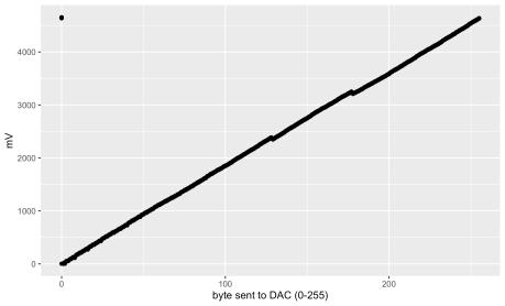 DAC-mV-by-byte