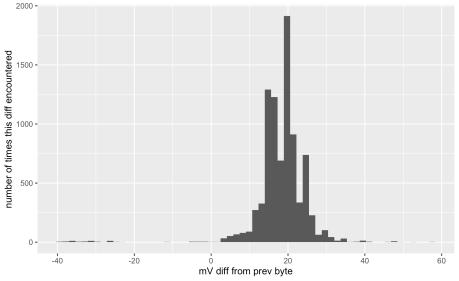 DAC-mV-diff-histogram